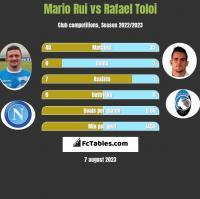 Mario Rui vs Rafael Toloi h2h player stats