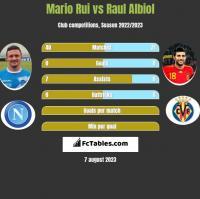 Mario Rui vs Raul Albiol h2h player stats