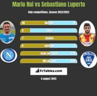 Mario Rui vs Sebastiano Luperto h2h player stats
