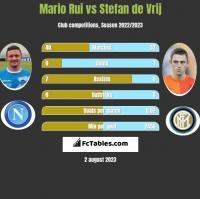 Mario Rui vs Stefan de Vrij h2h player stats