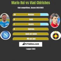 Mario Rui vs Vlad Chiriches h2h player stats