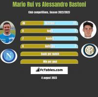 Mario Rui vs Alessandro Bastoni h2h player stats