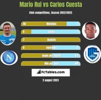Mario Rui vs Carlos Cuesta h2h player stats