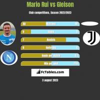 Mario Rui vs Gleison h2h player stats