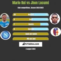 Mario Rui vs Jhon Lucumi h2h player stats