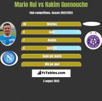 Mario Rui vs Hakim Guenouche h2h player stats