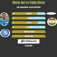 Mario Rui vs Fabio Dixon h2h player stats