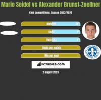Mario Seidel vs Alexander Brunst-Zoellner h2h player stats