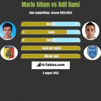 Mario Situm vs Adil Rami h2h player stats