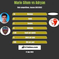 Mario Situm vs Adryan h2h player stats