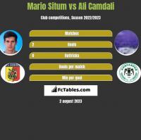 Mario Situm vs Ali Camdali h2h player stats