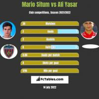 Mario Situm vs Ali Yasar h2h player stats
