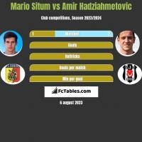 Mario Situm vs Amir Hadziahmetovic h2h player stats
