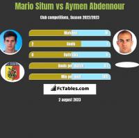 Mario Situm vs Aymen Abdennour h2h player stats