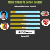 Mario Situm vs Benoit Poulain h2h player stats