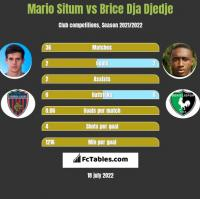 Mario Situm vs Brice Dja Djedje h2h player stats
