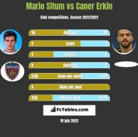 Mario Situm vs Caner Erkin h2h player stats