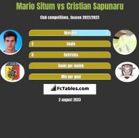 Mario Situm vs Cristian Sapunaru h2h player stats