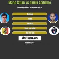 Mario Situm vs Danilo Soddimo h2h player stats