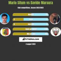 Mario Situm vs Davide Marsura h2h player stats