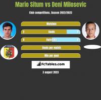 Mario Situm vs Deni Milosevic h2h player stats