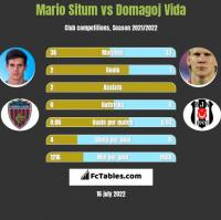 Mario Situm vs Domagoj Vida h2h player stats