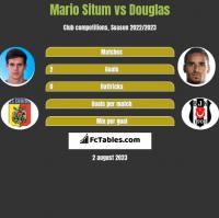 Mario Situm vs Douglas h2h player stats