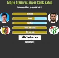 Mario Situm vs Enver Cenk Sahin h2h player stats