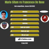 Mario Situm vs Francesco De Rose h2h player stats
