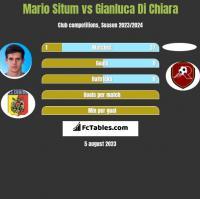 Mario Situm vs Gianluca Di Chiara h2h player stats