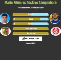 Mario Situm vs Gustavo Campanharo h2h player stats