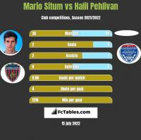 Mario Situm vs Halil Pehlivan h2h player stats