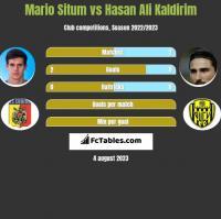 Mario Situm vs Hasan Ali Kaldirim h2h player stats