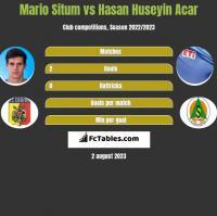 Mario Situm vs Hasan Huseyin Acar h2h player stats