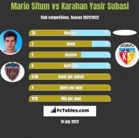Mario Situm vs Karahan Yasir Subasi h2h player stats