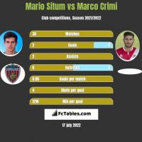 Mario Situm vs Marco Crimi h2h player stats