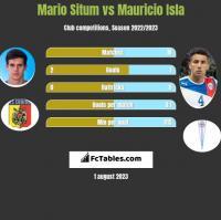 Mario Situm vs Mauricio Isla h2h player stats