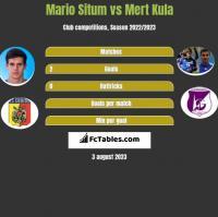 Mario Situm vs Mert Kula h2h player stats