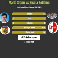Mario Situm vs Nicola Bellomo h2h player stats