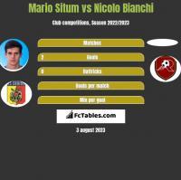 Mario Situm vs Nicolo Bianchi h2h player stats