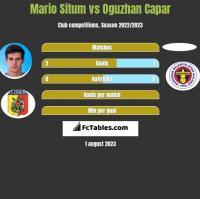 Mario Situm vs Oguzhan Capar h2h player stats