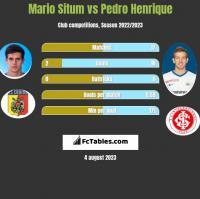 Mario Situm vs Pedro Henrique h2h player stats