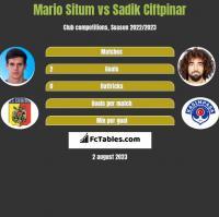Mario Situm vs Sadik Ciftpinar h2h player stats