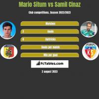 Mario Situm vs Samil Cinaz h2h player stats