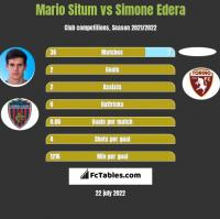 Mario Situm vs Simone Edera h2h player stats