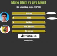 Mario Situm vs Ziya Alkurt h2h player stats