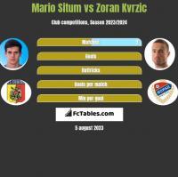 Mario Situm vs Zoran Kvrzic h2h player stats