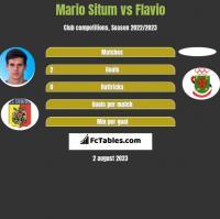 Mario Situm vs Flavio h2h player stats