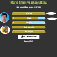 Mario Situm vs Aksel Aktas h2h player stats