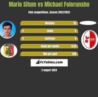 Mario Situm vs Michael Folorunsho h2h player stats